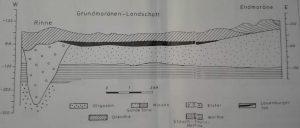 Schematisches Profil durch den Untergrund des Gebietes von Barrl-Wilseder Berg, Abb 2 von Gerd Lüttig 1992